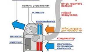 Можно ли удлинить воздуховод напольного кондиционера и подключить его к потолочной вентиляции?