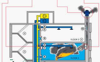 Система дымоудаления: правила монтажа противодымной вентиляции