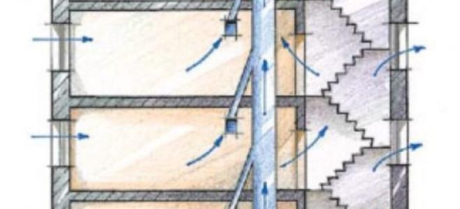 Нужно ли чистить вентканалы при наличии нормативной тяги?